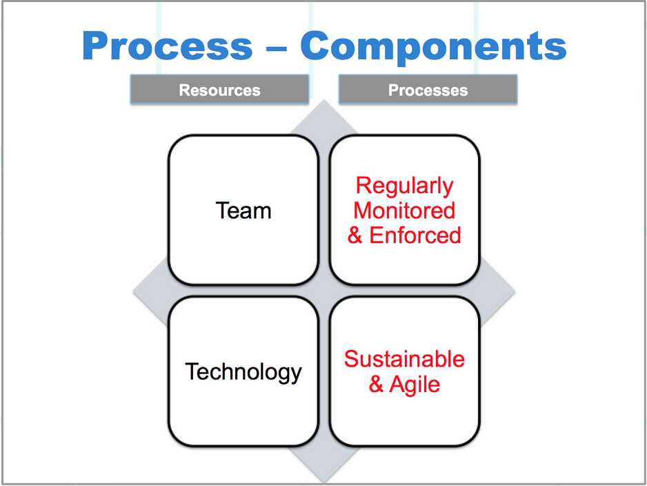 Tag Management System Process