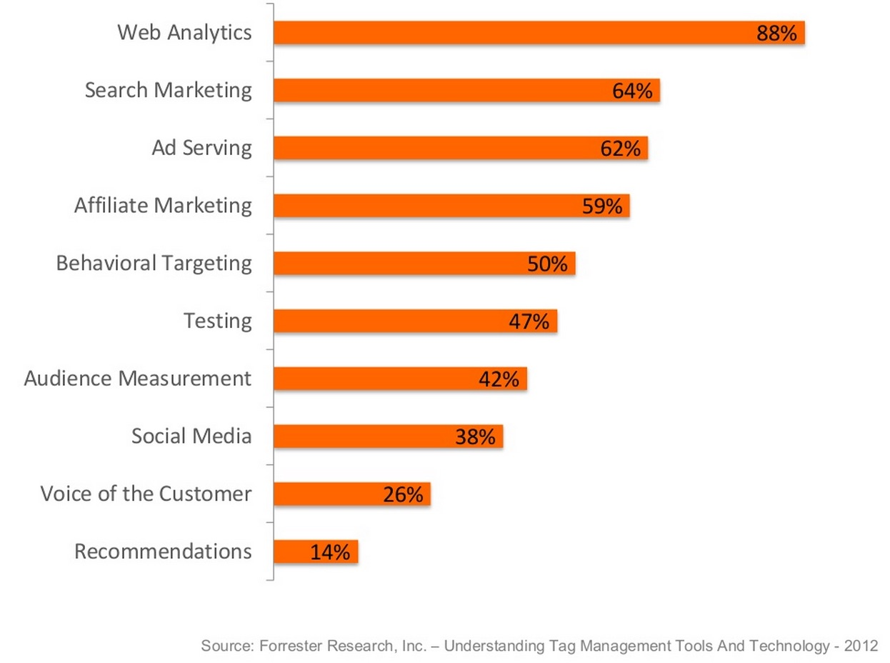 Top Issues Marketing Stack Technologies
