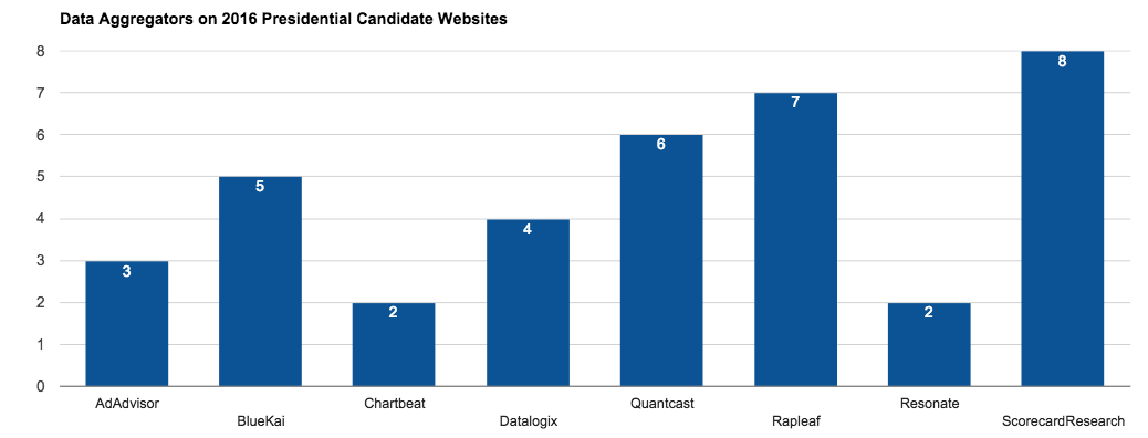 data aggregators found on presidential candidate websites using Tag Inspector