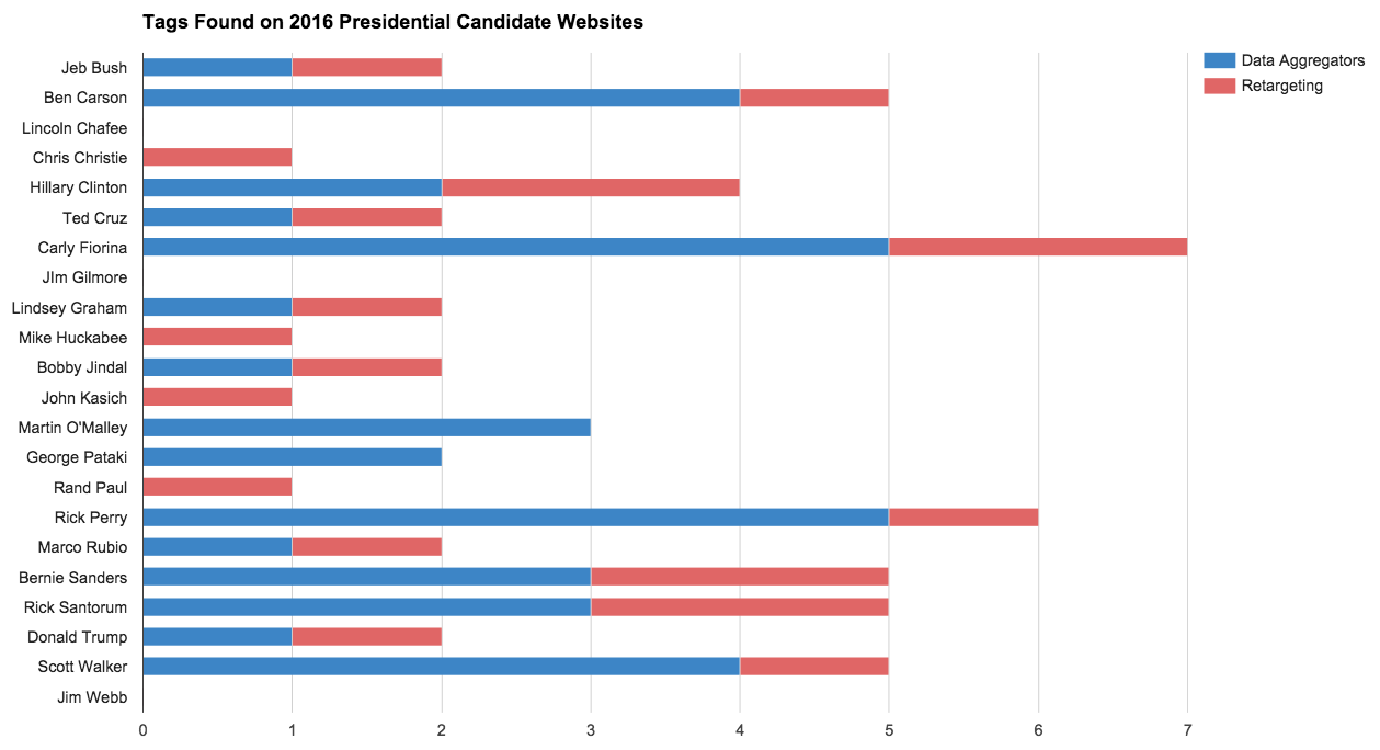 tags found on 2016 presidential candidate websites using Tag Inspector