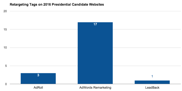 retargeting tags found on 2016 presidential candidate websites using Tag Inspector