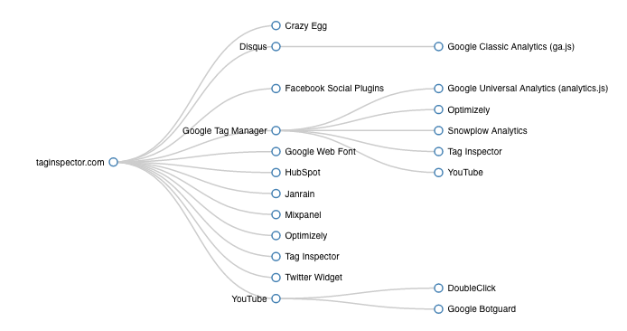 Hierarchy of Tag Loading Behavior