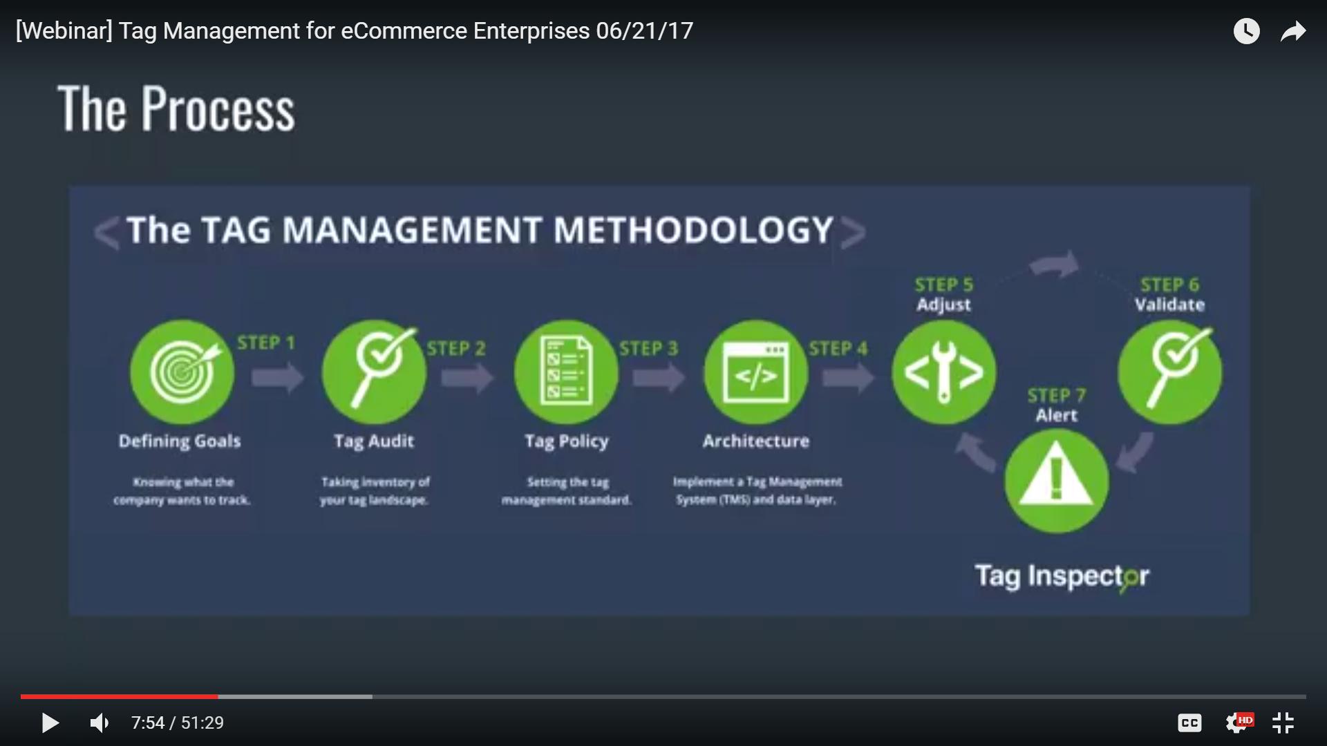 Tag Management for eCommerce Enterprises
