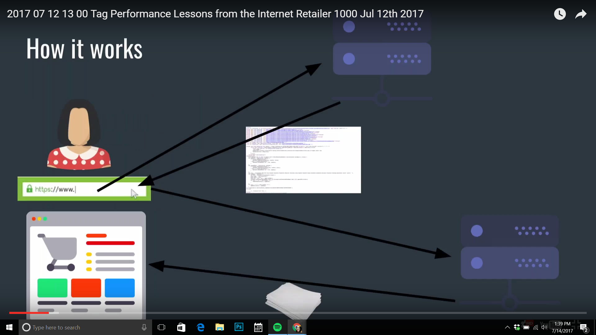 Tag Performance Lessons from the Internet Retailer 1000