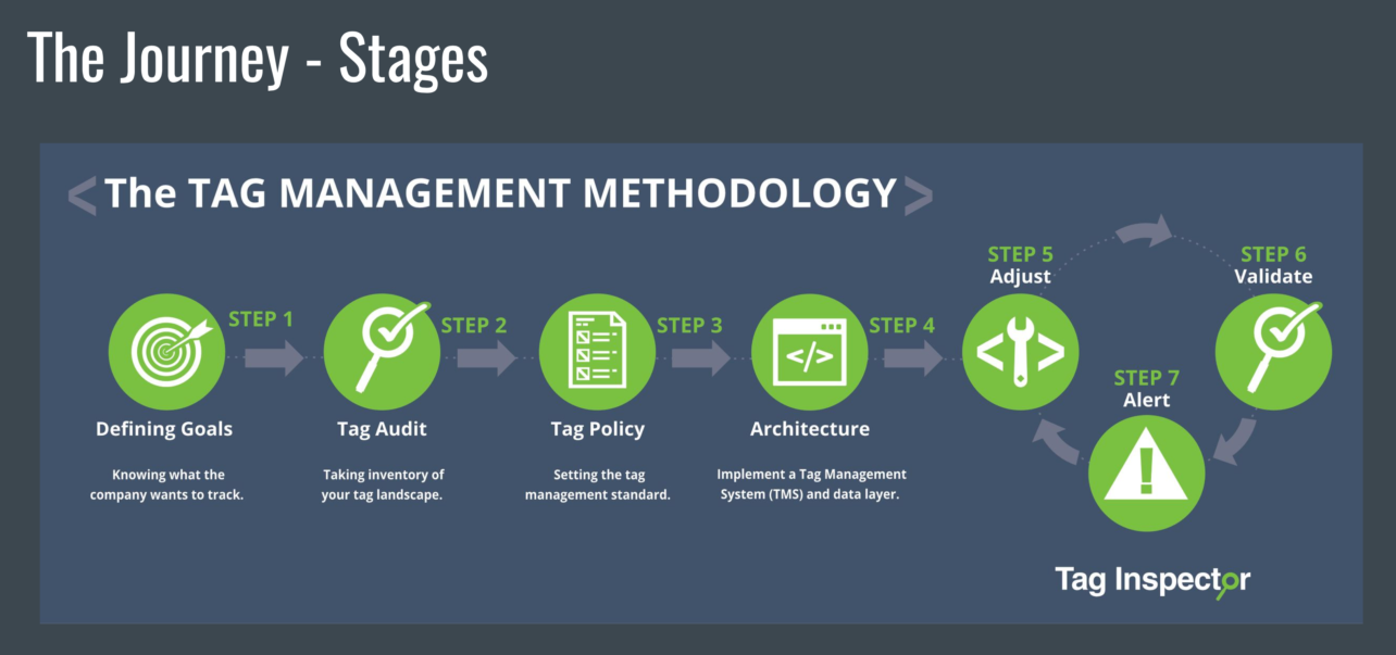 A Tag Management Journey