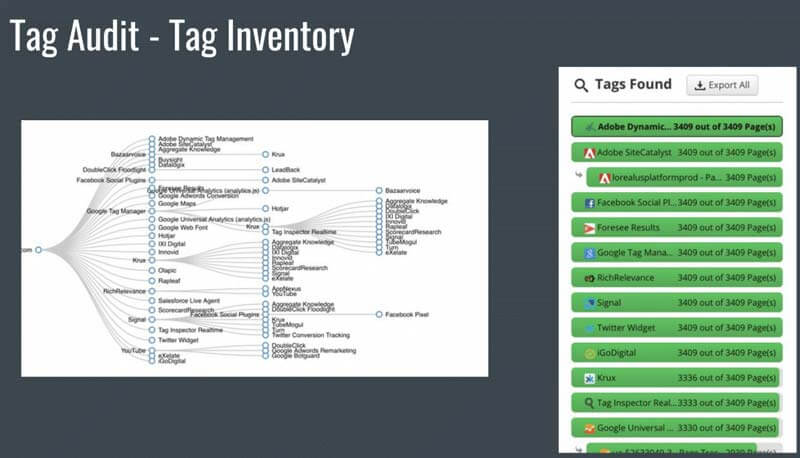 Tag Management for eCommerce Enterprises