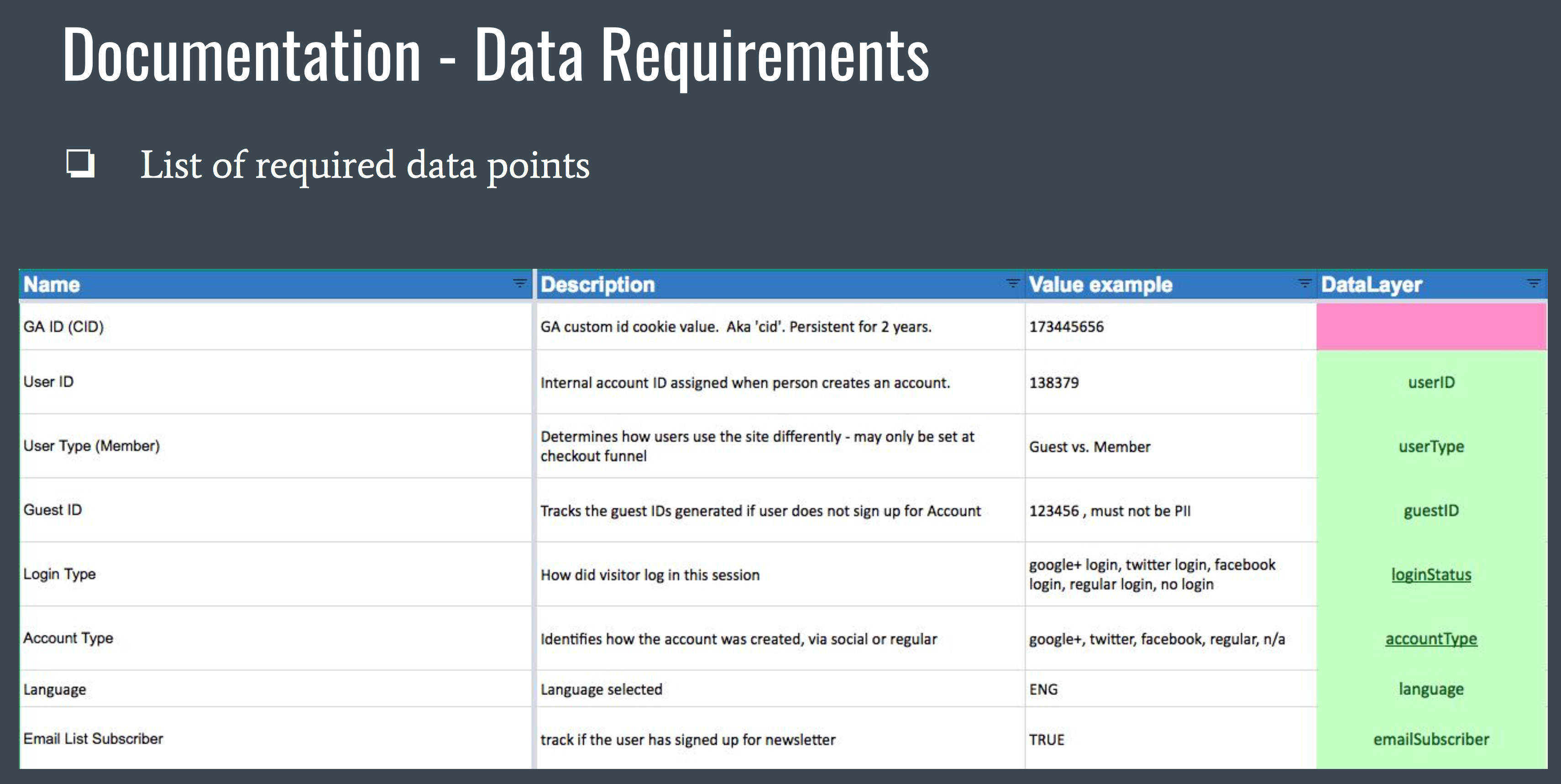 Testing helps in validating data
